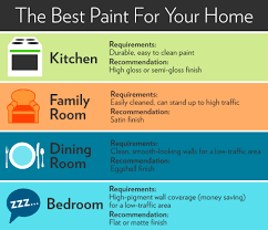 What Is The Best Finish For Kitchen Cabinets Paint Finishes Paint Sheen Guide Houselogic