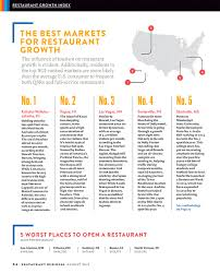 starkville ranks 5th nationally in u201cbest places to open a restaurant u201d
