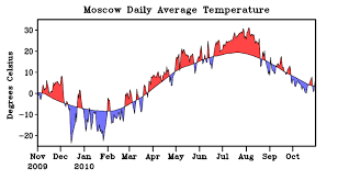 New Climate Zones For Russia by Noaa Finds U201dclimate Change U201d Blameless In 2010 Russian Heat Wave