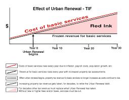 Bill Of Sale Alberta Car by Tax Increment Financing Wikipedia