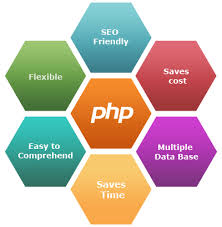tutorial php web php introduction core php tutorial php tutorials introduction