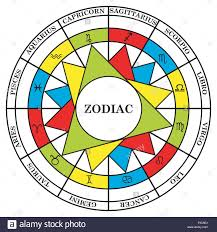 Colors Of The Zodiac by Astrology Signs Of The Zodiac Divided Into Elements Energy And