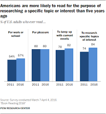 How To Read A House Plan Majority Of Americans Are Still Reading Print Books Pew Research