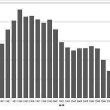 us department of commerce bureau of economic analysis figure 11 idaho forest industry employment 1990 through 2012