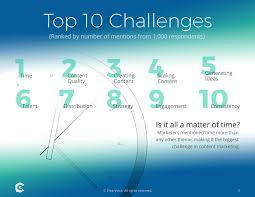Challenge Is It Survey Results What S Your Challenge With Content