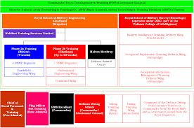 royal engineers phase 2 u0026 3 training u2013 boot camp u0026 military