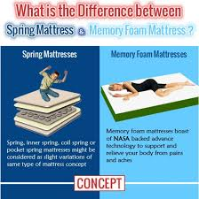 the difference between spring based mattress and memory foam