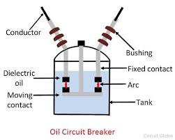 what is oil circuit breaker operating principle construction
