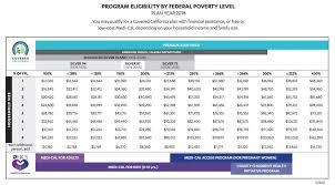 va income limits table low income health insurance in california health for california