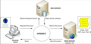 How Dns Works by Materials