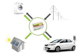 pv electric pv and energy manager electric car charging with pv electricity