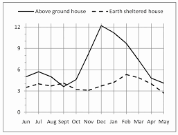 earth contact home plans earth contact home plans new cost building an underground house