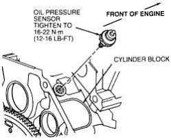 2001 jeep grand pressure sending unit location of the pressure sensor questions answers with