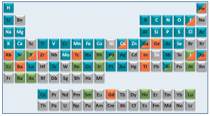 He On The Periodic Table The Medical Periodic Table In The Pipeline