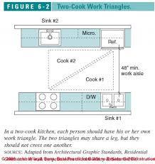 kitchen design guidelines best awesome kitchen design standards 0 13836