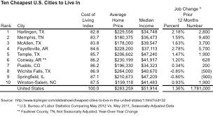 Cheapest States To Live In Another Top 10 List Cheapest U S Cities To Live In Stewart