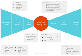 Strategic Group Map How Pharma Can Evolve From Customer Centricity To Stakeholder