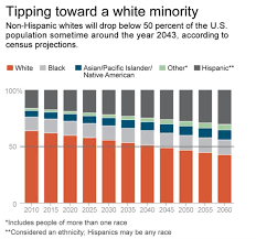 by by us percentage of non hispanic whites hits all time low of 63 ny