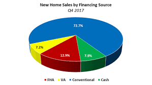 new home sources cash sales soar to post recession high realtor magazine
