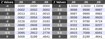 Normal Standard Table Z Values Z Table For Standard Normal Distribution From 4 To