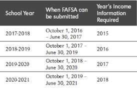 financial aid faq admissions university of nebraska omaha