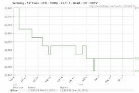 best led tv deals black friday 2012 why tvs don u0027t go on sale anymore unilateral pricing policy