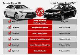 lexus vs toyota comparison camry vs accord