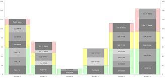 yamazumi charts u2013 user friendly