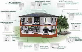 how to design a smart home home interior design