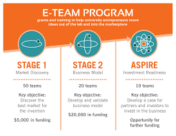 e teams venturewell