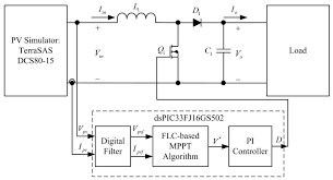energies free full text optimization of a fuzzy logic control