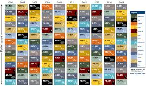 P Table Com Infographic The Periodic Table Of Commodity Returns