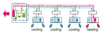 mitsubishi electric cooling and heating multi split systems