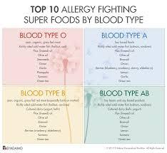 type 0 blood diet food list 28 images 30 blood type diet