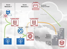 securing microsoft azure a new fortinet microsoft cloud security