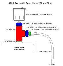 codename upgrade xbox 360 talon 420a engine turbo oil supply line