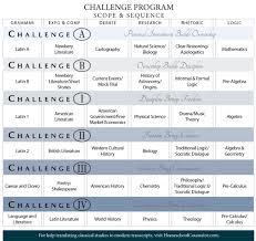 challenge iv classical conversations