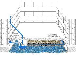 Interior Perimeter Drainage System Marvelous Design Inspiration French Drain In Basement Systems Vs