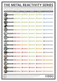 Compound Interest Worksheets Compound Interest The Metal Reactivity Series