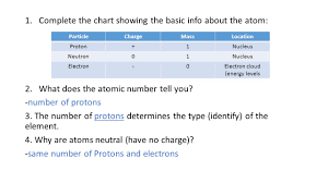 atoms and the periodic table review answers 1 complete the chart