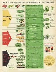 victory garden chart for family of five garden pinterest