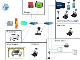 Information Security Secure House Networks - Home office network design