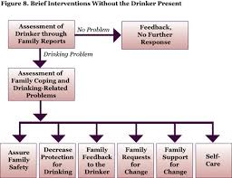 alcohol problems in intimate relationships identification and