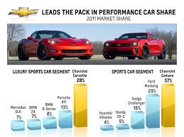 camaro zl1 vs corvette gm chevrolet ranks as top performance brand in u s digital dealer