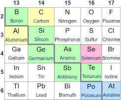 Metalloids On The Periodic Table According To The Periodic Table How Many Elements Are Metalloids