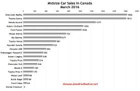 mazda car sales 2015 midsize car sales in canada march 2016 ytd