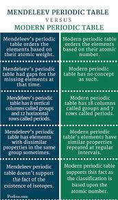 the development of the modern periodic table difference between mendeleev and modern periodic table