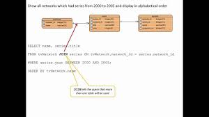 sql query join tutorial sql query tutorial with er diagram for beginners youtube