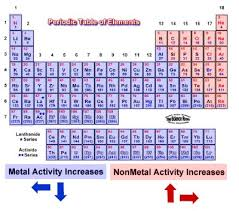 Charges Of Elements On The Periodic Table Chemistry Shenanigans Trends In Chemical Properties On The