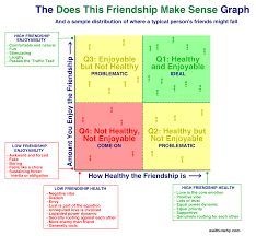 how to write a paper in third person about yourself 10 types of odd friendships you re probably part of wait but why graph